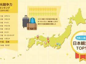インフォグラフィックの作り方2-日本の観光名所③動画にしてみよう!
