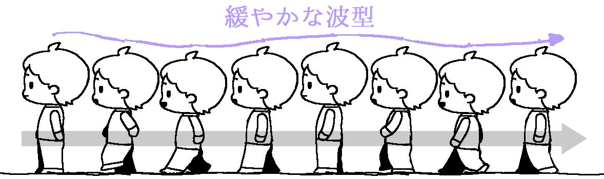 頭の位置_波型
